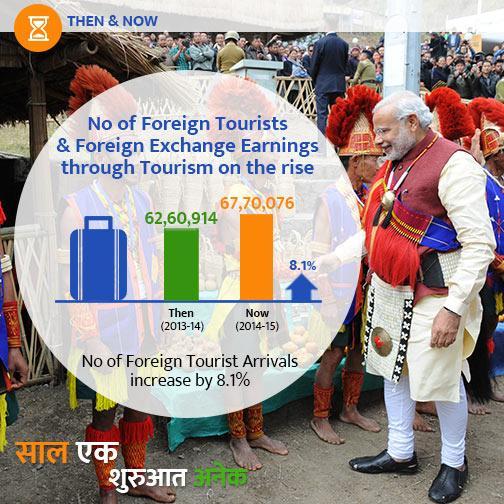 tourism_arrivals
