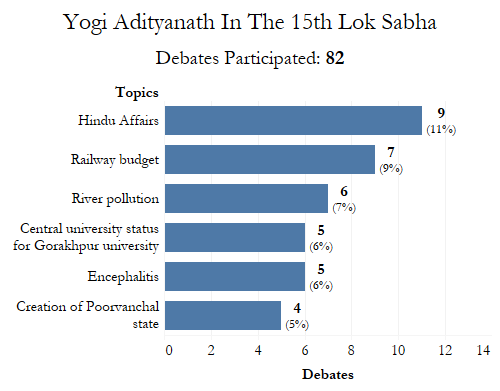 Source: PRS Legislative Research, Lok Sabha archives